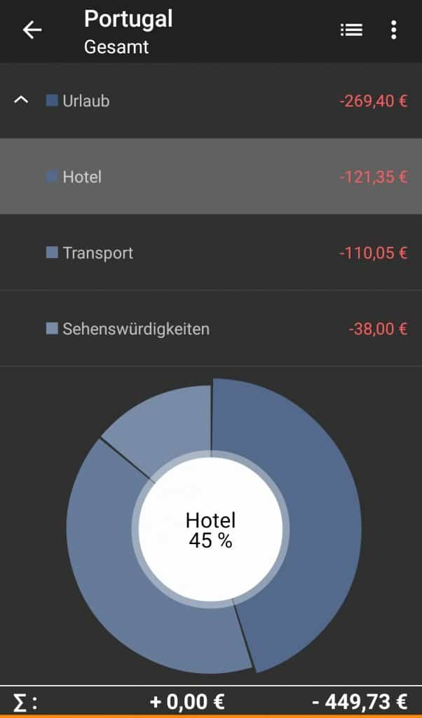 Reisekosten Budget Portugal