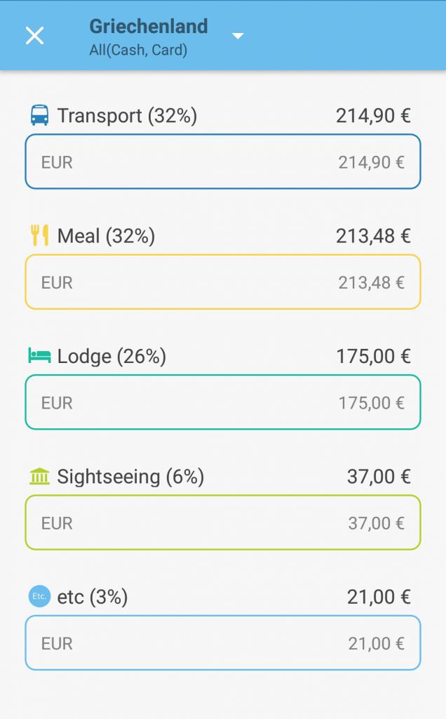 Reisekosten Griechenland Budget